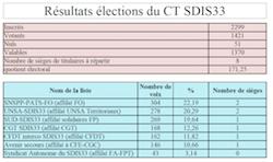 Résultats des élections professionnelles au SDIS de la Gironde