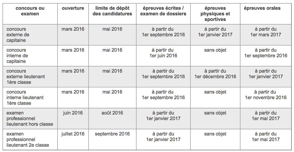 Calendrier prévisionnel des concours et examens professionnels ouverts au titre de l'année 2016 organisés par la DGSCGC